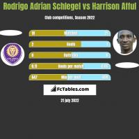 Rodrigo Adrian Schlegel vs Harrison Afful h2h player stats