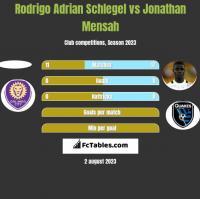 Rodrigo Adrian Schlegel vs Jonathan Mensah h2h player stats