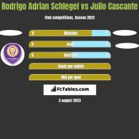Rodrigo Adrian Schlegel vs Julio Cascante h2h player stats