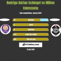 Rodrigo Adrian Schlegel vs Milton Valenzuela h2h player stats