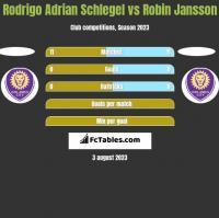 Rodrigo Adrian Schlegel vs Robin Jansson h2h player stats