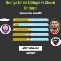 Rodrigo Adrian Schlegel vs Steven Birnbaum h2h player stats