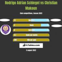 Rodrigo Adrian Schlegel vs Christian Makoun h2h player stats