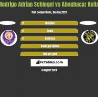 Rodrigo Adrian Schlegel vs Aboubacar Keita h2h player stats