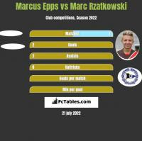 Marcus Epps vs Marc Rzatkowski h2h player stats