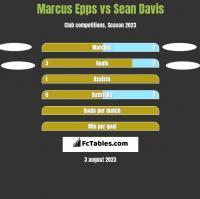 Marcus Epps vs Sean Davis h2h player stats
