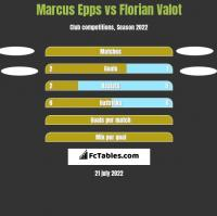 Marcus Epps vs Florian Valot h2h player stats