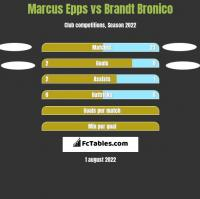 Marcus Epps vs Brandt Bronico h2h player stats