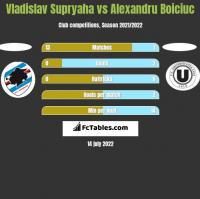 Vladislav Supryaha vs Alexandru Boiciuc h2h player stats
