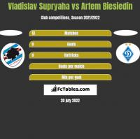 Vladislav Supryaha vs Artem Biesiedin h2h player stats