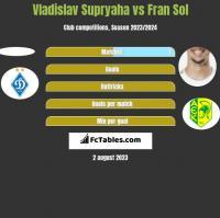Vladislav Supryaha vs Fran Sol h2h player stats