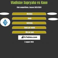 Vladislav Supryaha vs Kaue h2h player stats