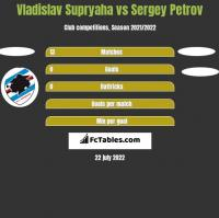 Vladislav Supryaha vs Sergey Petrov h2h player stats