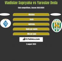 Vladislav Supryaha vs Yaroslav Deda h2h player stats