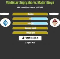 Vladislav Supryaha vs Matar Dieye h2h player stats