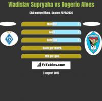 Vladislav Supryaha vs Rogerio Alves h2h player stats