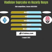 Vladislav Supryaha vs Nazariy Rusyn h2h player stats