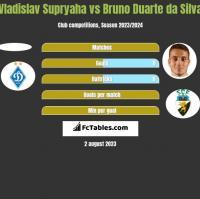 Vladislav Supryaha vs Bruno Duarte da Silva h2h player stats