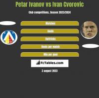 Petar Ivanov vs Ivan Cvorovic h2h player stats