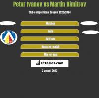 Petar Ivanov vs Martin Dimitrov h2h player stats