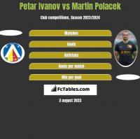 Petar Ivanov vs Martin Polacek h2h player stats