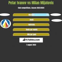 Petar Ivanov vs Milan Mijatovic h2h player stats