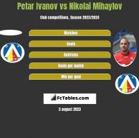 Petar Ivanov vs Nikolai Mihaylov h2h player stats