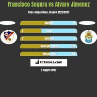Francisco Segura vs Alvaro Jimenez h2h player stats