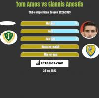 Tom Amos vs Giannis Anestis h2h player stats