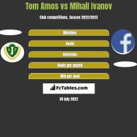 Tom Amos vs Mihail Ivanov h2h player stats