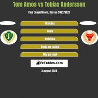 Tom Amos vs Tobias Andersson h2h player stats