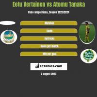 Eetu Vertainen vs Atomu Tanaka h2h player stats