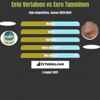 Eetu Vertainen vs Eero Tamminen h2h player stats