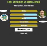 Eetu Vertainen vs Erfan Zeneli h2h player stats