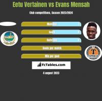 Eetu Vertainen vs Evans Mensah h2h player stats