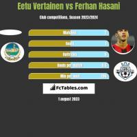 Eetu Vertainen vs Ferhan Hasani h2h player stats