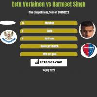 Eetu Vertainen vs Harmeet Singh h2h player stats