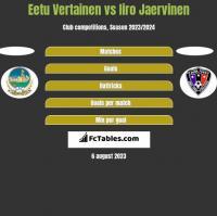 Eetu Vertainen vs Iiro Jaervinen h2h player stats