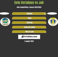 Eetu Vertainen vs Jair h2h player stats