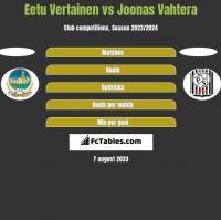 Eetu Vertainen vs Joonas Vahtera h2h player stats