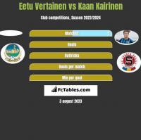 Eetu Vertainen vs Kaan Kairinen h2h player stats