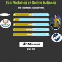 Eetu Vertainen vs Keaton Isaksson h2h player stats
