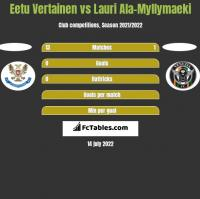 Eetu Vertainen vs Lauri Ala-Myllymaeki h2h player stats