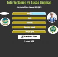 Eetu Vertainen vs Lucas Lingman h2h player stats