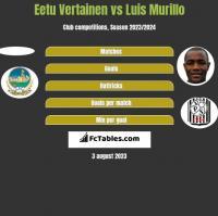 Eetu Vertainen vs Luis Murillo h2h player stats