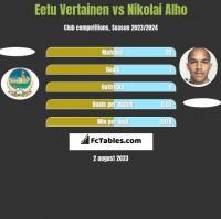 Eetu Vertainen vs Nikolai Alho h2h player stats
