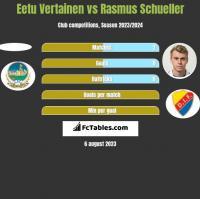 Eetu Vertainen vs Rasmus Schueller h2h player stats