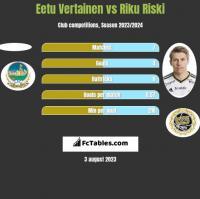 Eetu Vertainen vs Riku Riski h2h player stats