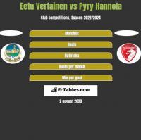 Eetu Vertainen vs Pyry Hannola h2h player stats