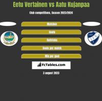 Eetu Vertainen vs Aatu Kujanpaa h2h player stats